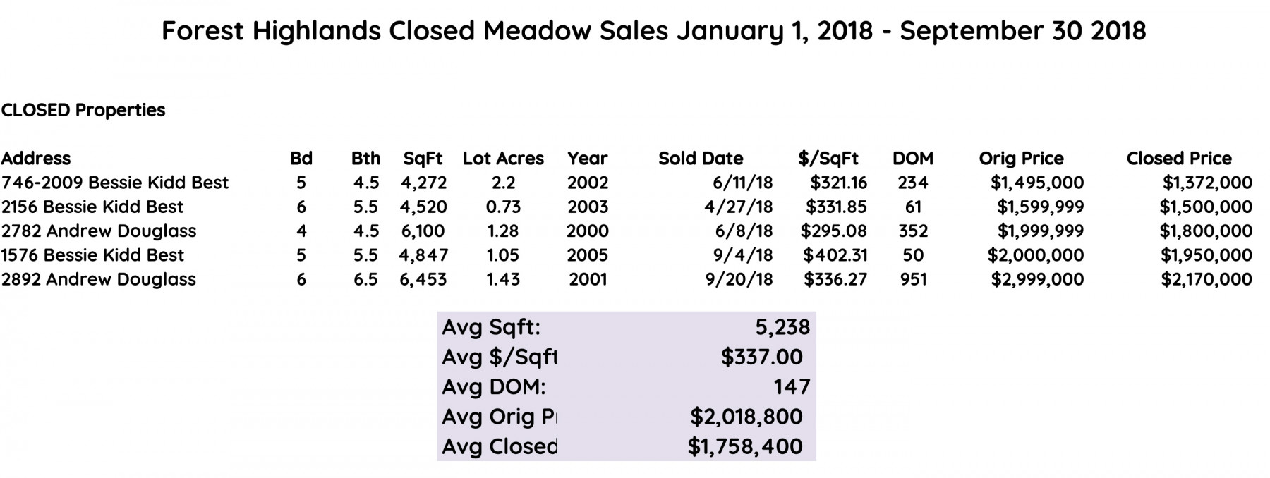 forest highlands closed meadow sales 2018