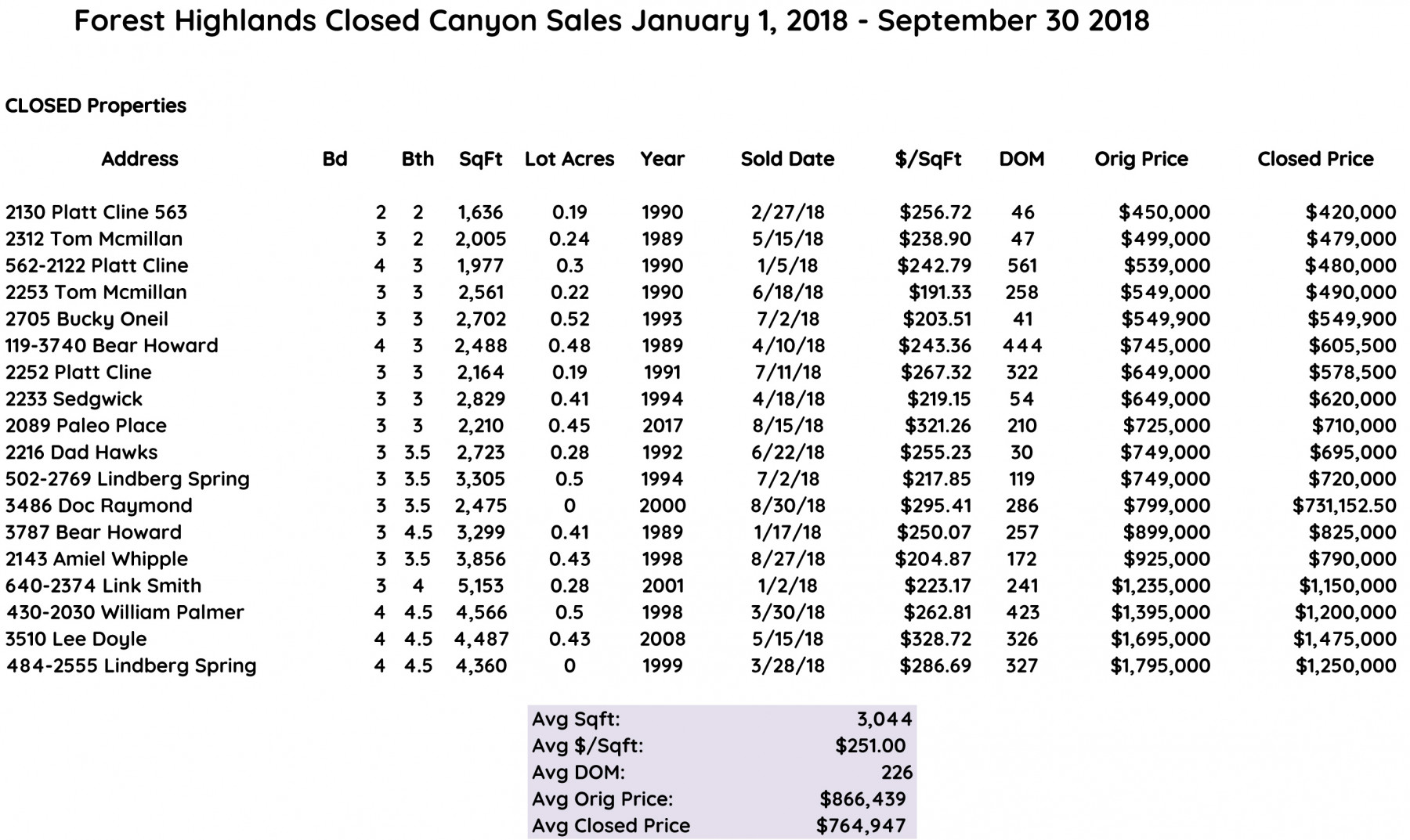 forest highlands closed sales canyon 2018